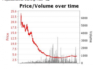 Trend trading horse racing