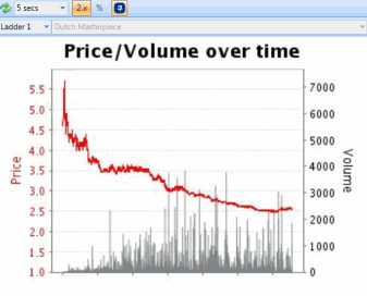 horse racing pre-race trading chart