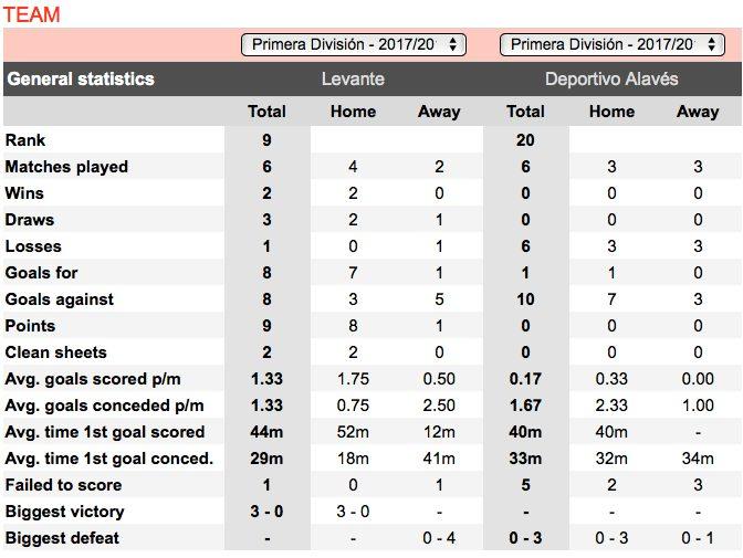 football trading stats