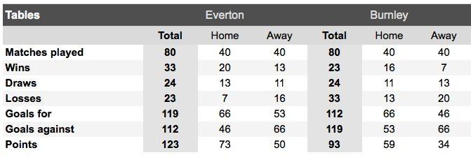 Everton Burnley H2H table