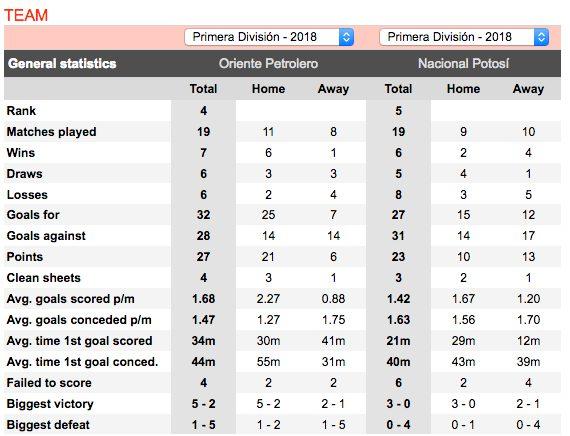 Head to head football trading stats