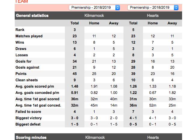 Kilmarnock stats