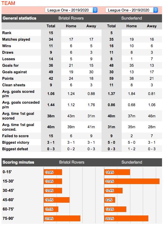 Bristol v Sunderland football statistics