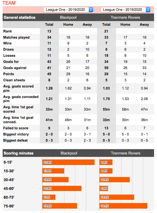Blackpool v Tranmere Football Stats